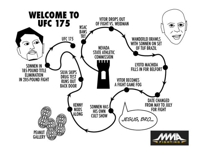 UFC 175 Chart